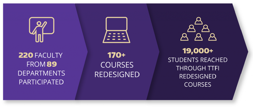 220 faculty from 89 departments participated. Over 170 courses have been redesigned, and 19,000+ students have taken TTFI redesigned courses.