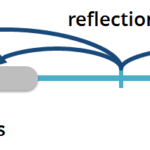 Reflection process infographic